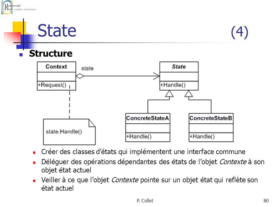 P. Collet80 Structure Créer des classes détats qui implémentent une interface commune Déléguer des opérations dépendantes des états de lobjet Contexte