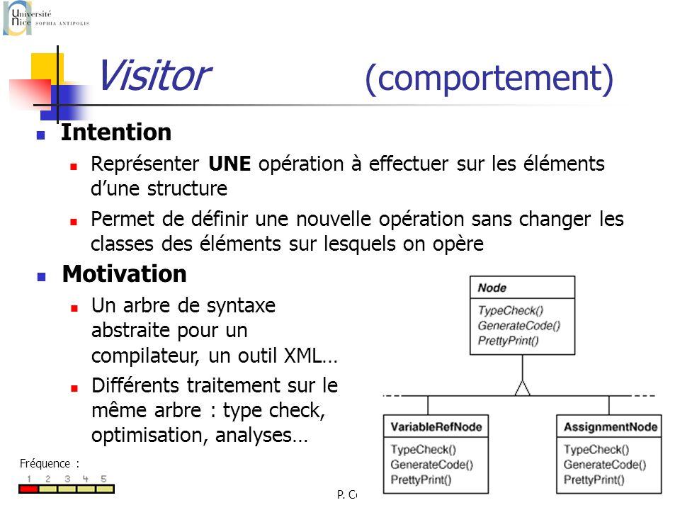 P. Collet88 Visitor (comportement) Intention Représenter UNE opération à effectuer sur les éléments dune structure Permet de définir une nouvelle opér