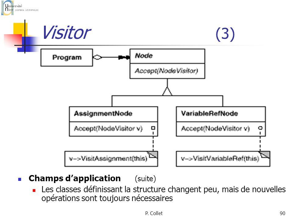 P. Collet90 Visitor (3) Champs dapplication (suite) Les classes définissant la structure changent peu, mais de nouvelles opérations sont toujours néce