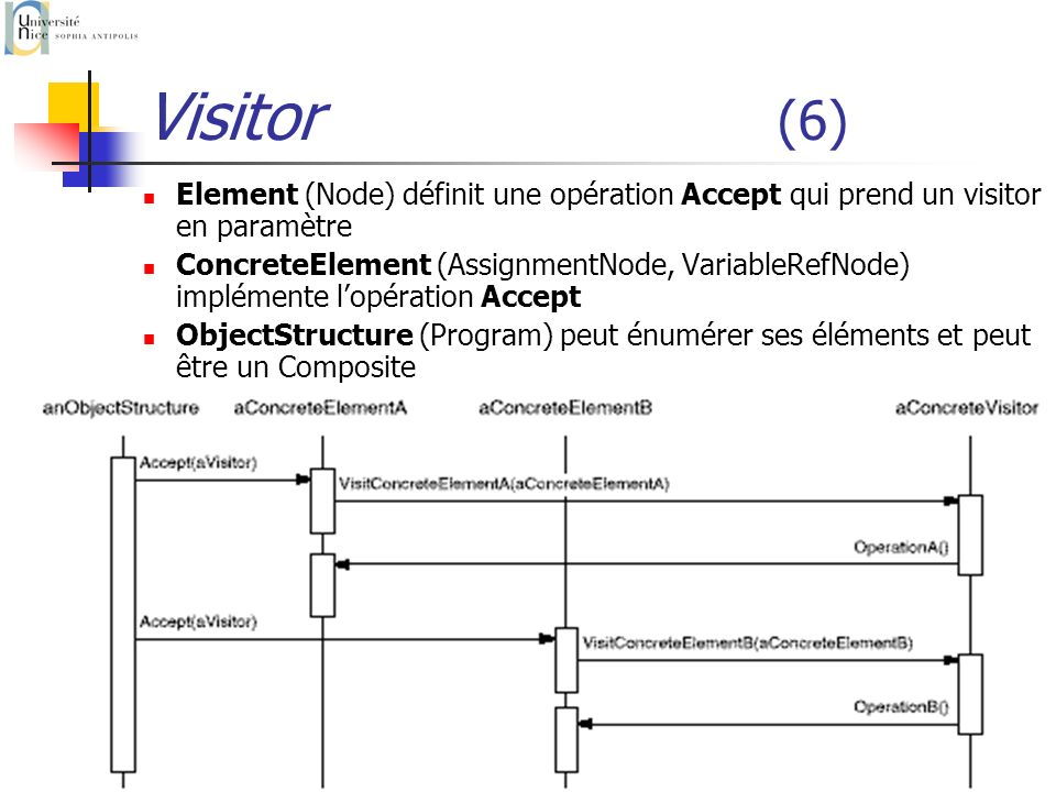 P. Collet93 Visitor (6) Element (Node) définit une opération Accept qui prend un visitor en paramètre ConcreteElement (AssignmentNode, VariableRefNode