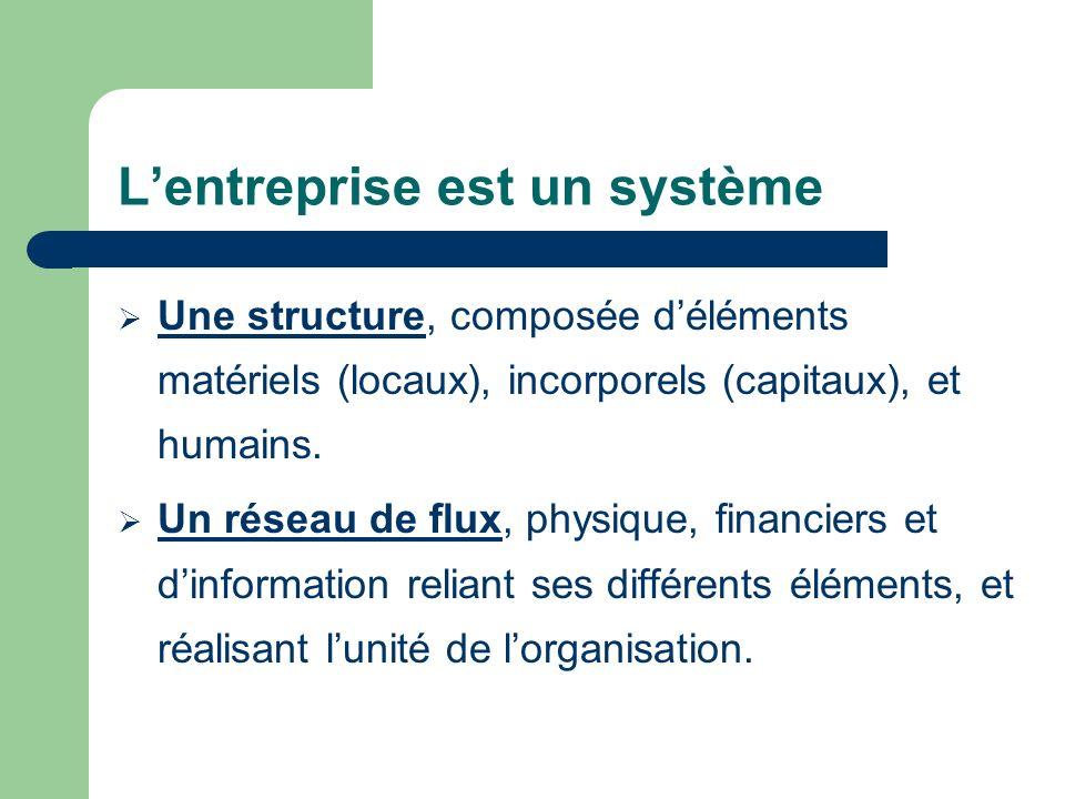 Lentreprise est un système Une structure, composée déléments matériels (locaux), incorporels (capitaux), et humains. Un réseau de flux, physique, fina