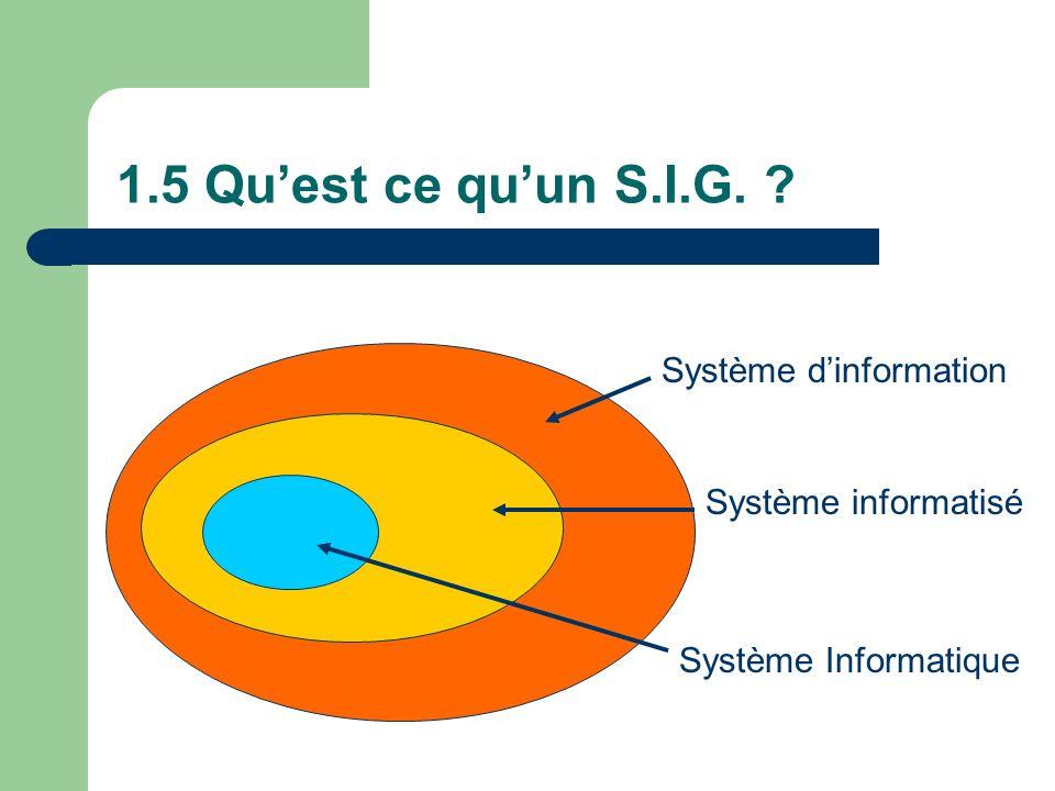 1.5 Quest ce quun S.I.G. ? Système dinformation Système informatisé Système Informatique