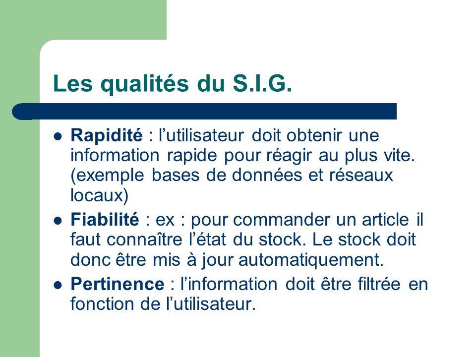 Les qualités du S.I.G. Rapidité : lutilisateur doit obtenir une information rapide pour réagir au plus vite. (exemple bases de données et réseaux loca