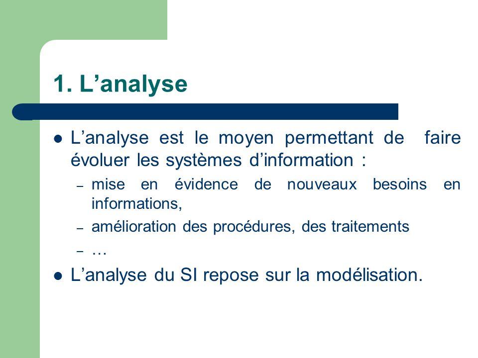 1. Lanalyse Lanalyse est le moyen permettant de faire évoluer les systèmes dinformation : – mise en évidence de nouveaux besoins en informations, – am