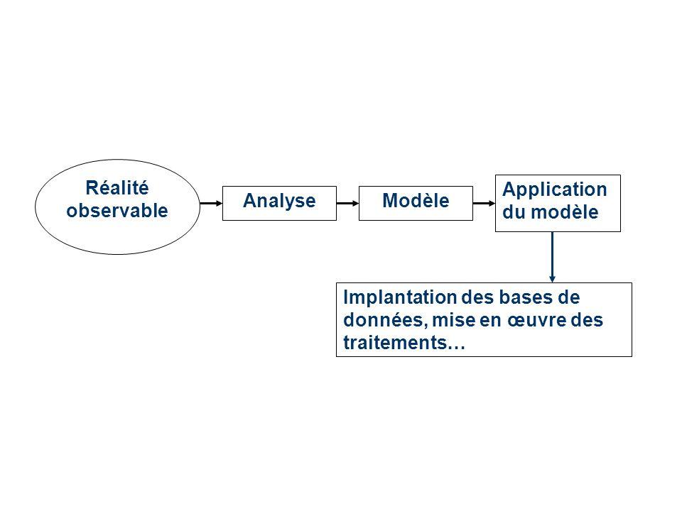 Réalité observable Application du modèle Analyse Implantation des bases de données, mise en œuvre des traitements… Modèle