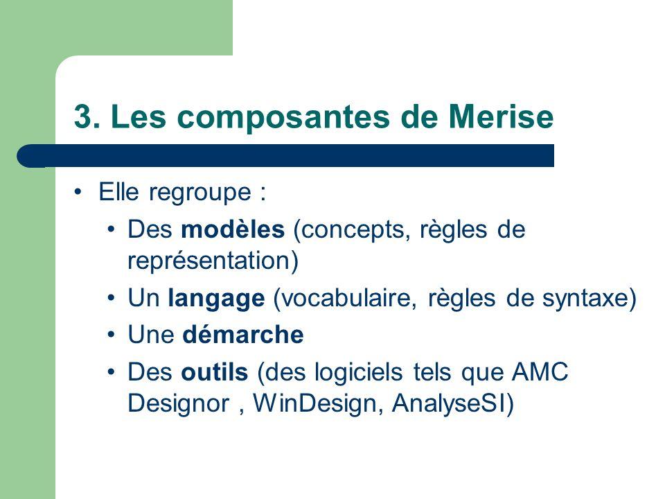 3. Les composantes de Merise Elle regroupe : Des modèles (concepts, règles de représentation) Un langage (vocabulaire, règles de syntaxe) Une démarche