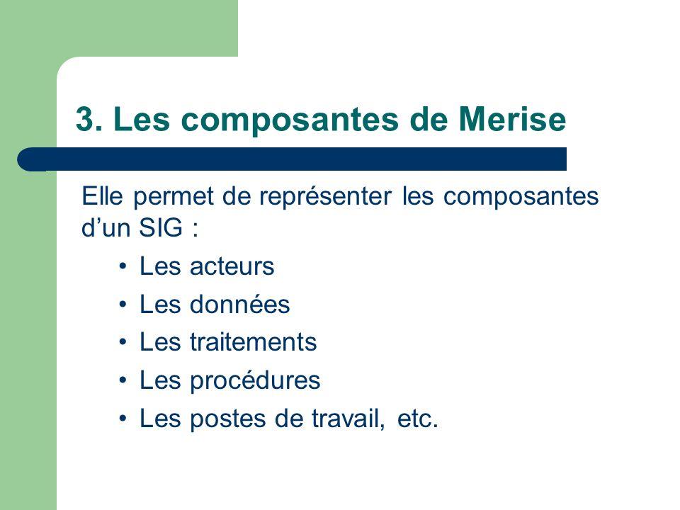 3. Les composantes de Merise Elle permet de représenter les composantes dun SIG : Les acteurs Les données Les traitements Les procédures Les postes de