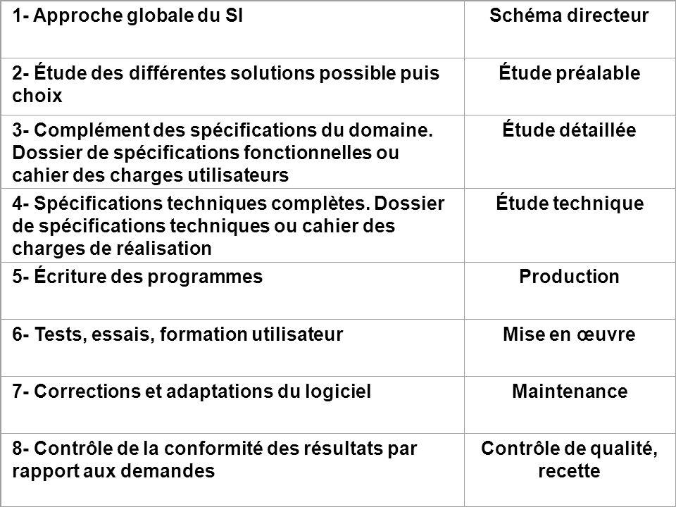 1- Approche globale du SISchéma directeur 2- Étude des différentes solutions possible puis choix Étude préalable 3- Complément des spécifications du d