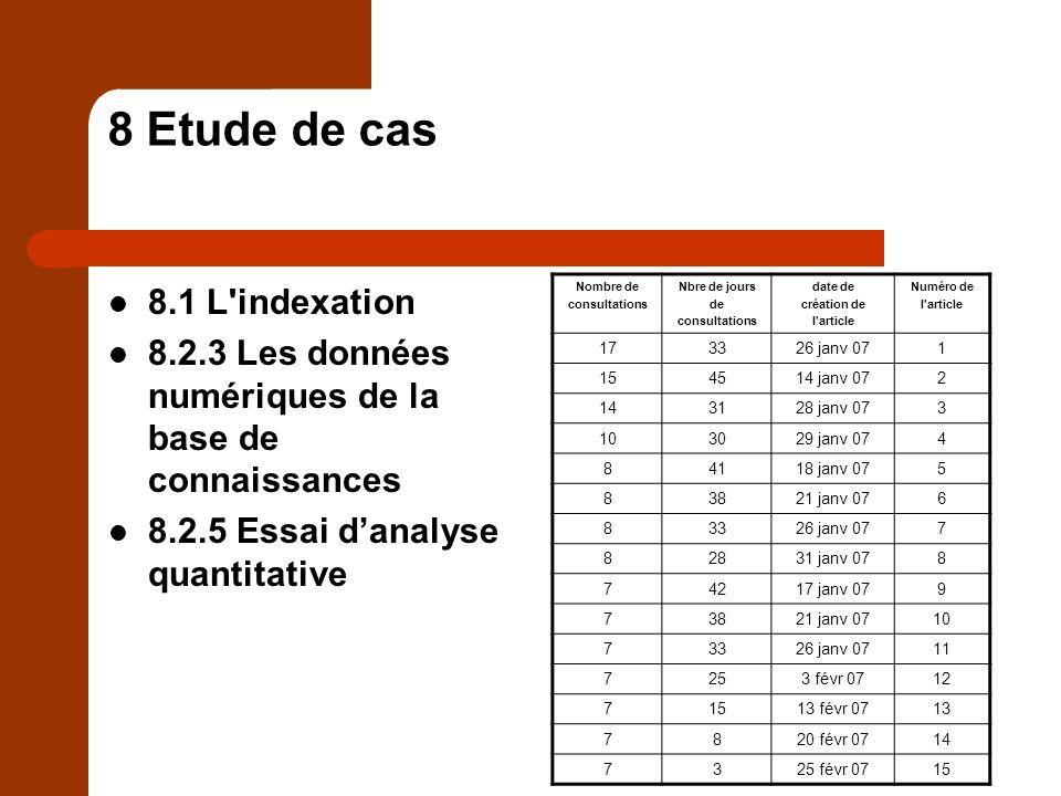 8 Etude de cas 8.3 Analyse qualitative de quatre articles 8.3.1 Larticle le plus consulté 8.3.2 Larticle le plus longtemps en ligne 8.3.3 Un article consulté fréquemment 8.3.4 Un article souvent consulté 8.3.5 Les limites de la méthode