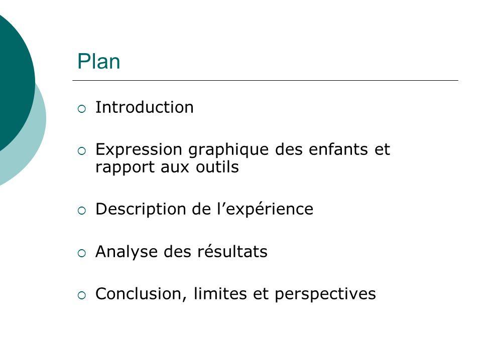 Plan Introduction Expression graphique des enfants et rapport aux outils Description de lexpérience Analyse des résultats Conclusion, limites et persp