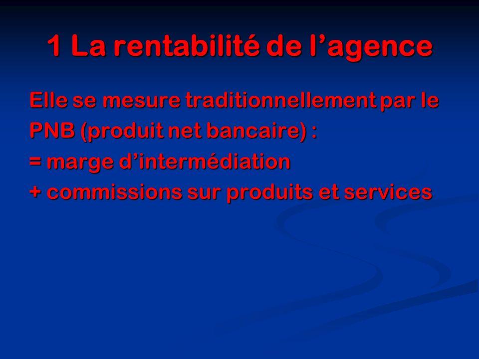 1 La rentabilité de lagence Elle se mesure traditionnellement par le PNB (produit net bancaire) : = marge dintermédiation + commissions sur produits e