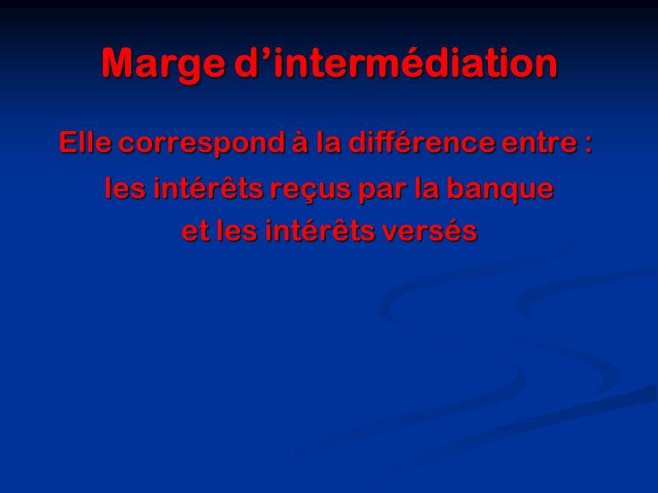 Marge dintermédiation Elle correspond à la différence entre : Elle correspond à la différence entre : les intérêts reçus par la banque et les intérêts
