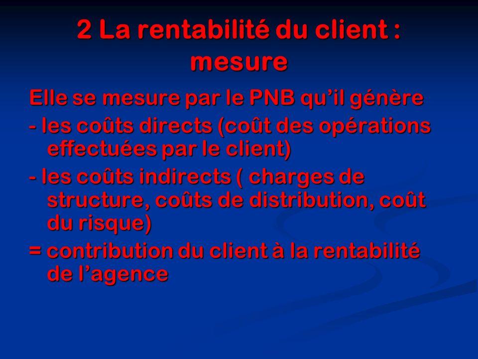 2 La rentabilité du client : mesure Elle se mesure par le PNB quil génère - les coûts directs (coût des opérations effectuées par le client) - les coû