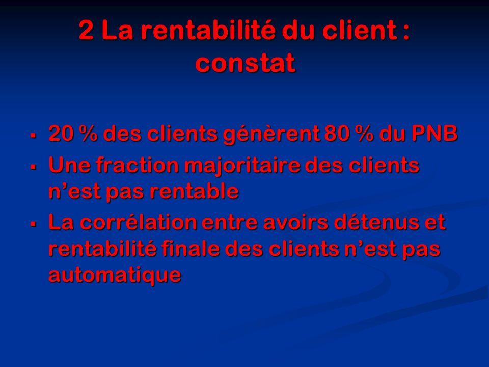2 La rentabilité du client : constat 20 % des clients génèrent 80 % du PNB 20 % des clients génèrent 80 % du PNB Une fraction majoritaire des clients