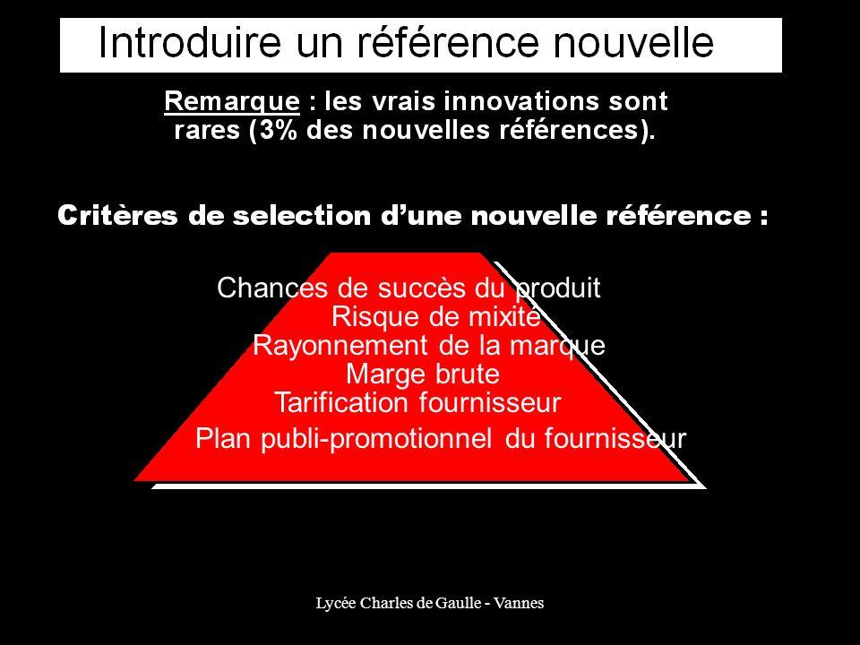 Lycée Charles de Gaulle - Vannes Chances de succès du produit Risque de mixité Rayonnement de la marque Marge brute Tarification fournisseur Plan publ