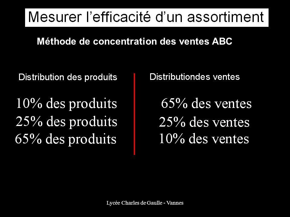 Lycée Charles de Gaulle - Vannes Méthode de concentration des ventes ABC