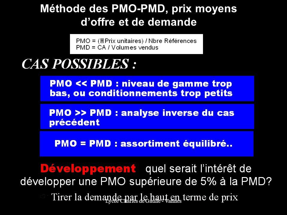 Méthode des PMO-PMD, prix moyens doffre et de demande