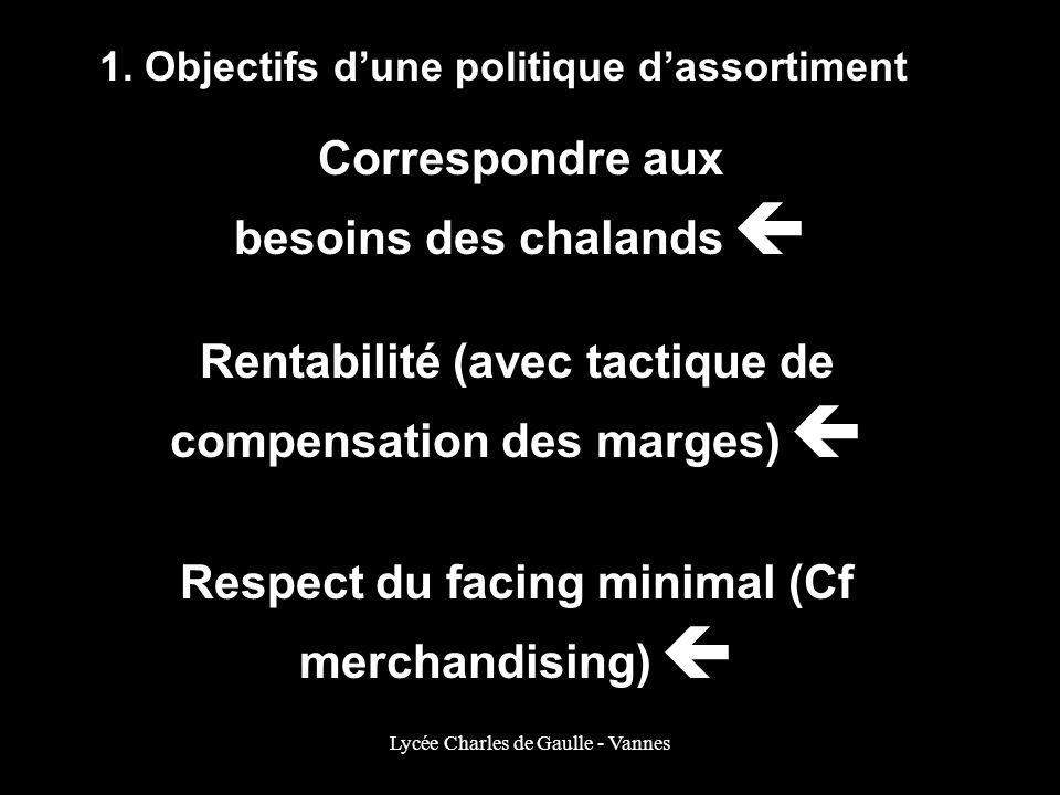 Lycée Charles de Gaulle - Vannes 1. Objectifs dune politique dassortiment Correspondre aux besoins des chalands Rentabilité (avec tactique de compensa