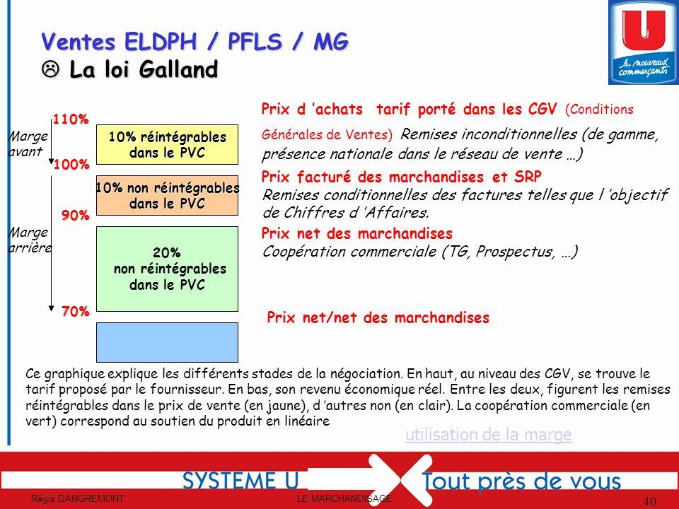 LE MARCHANDISAGERégis DANGREMONT 40 10% réintégrables dans le PVC 10% non réintégrables dans le PVC 20% non réintégrables dans le PVC Ventes ELDPH / P