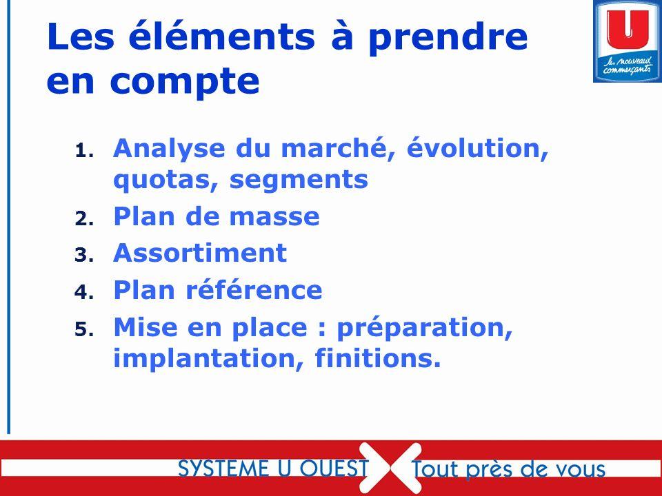 60 Les éléments à prendre en compte 1. Analyse du marché, évolution, quotas, segments 2. Plan de masse 3. Assortiment 4. Plan référence 5. Mise en pla