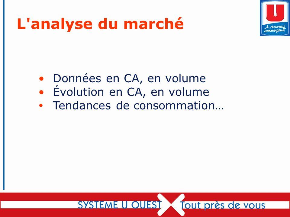 61 Données en CA, en volume Évolution en CA, en volume Tendances de consommation… L'analyse du marché