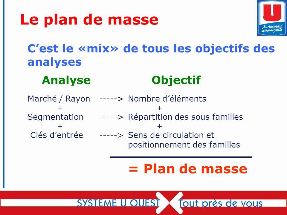 65 Cest le «mix» de tous les objectifs des analyses Analyse Objectif Marché / Rayon----->Nombre déléments ++ Segmentation----->Répartition des sous fa