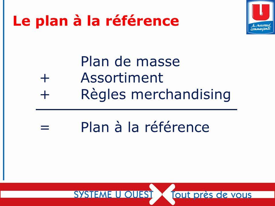 69 Le plan à la référence Plan de masse + Assortiment + Règles merchandising = Plan à la référence