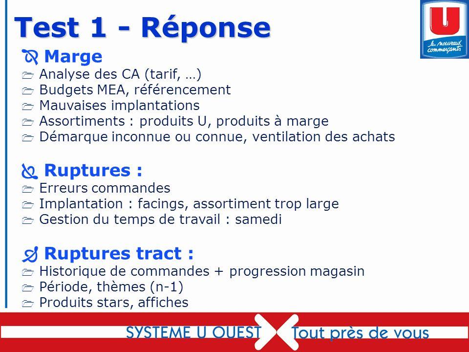 74 Marge 1 Analyse des CA (tarif, …) 1 Budgets MEA, référencement 1 Mauvaises implantations 1 Assortiments : produits U, produits à marge 1 Démarque i