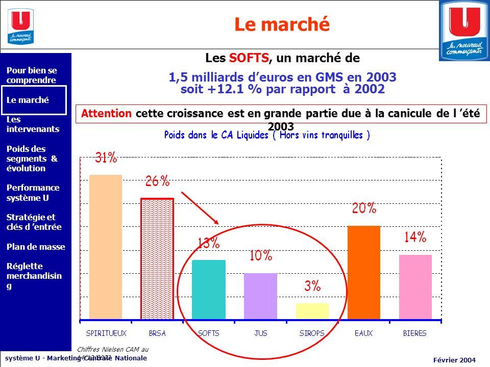 système U - Marketing Centrale Nationale Février 2004 Le marché Chiffres Nielsen CAM au 14/12/2003 Les SOFTS, un marché de 1,5 milliards deuros en GMS