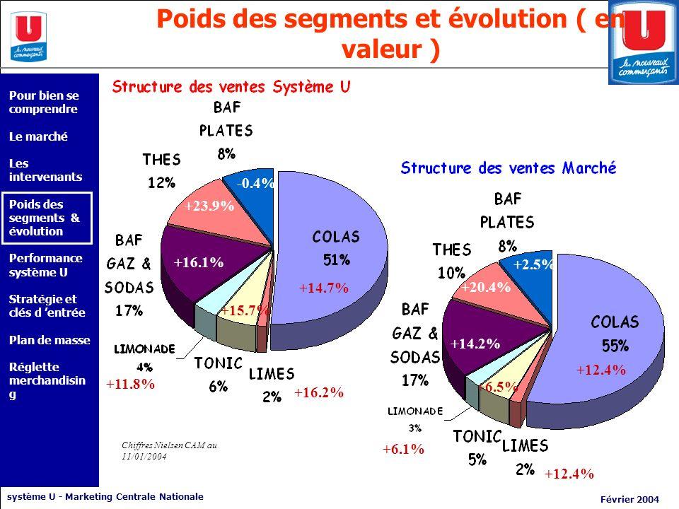 système U - Marketing Centrale Nationale Février 2004 Poids des segments et évolution ( en valeur ) Chiffres Nielsen CAM au 11/01/2004 +14.7% +16.2% +