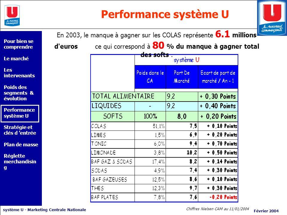 système U - Marketing Centrale Nationale Février 2004 Performance système U Chiffres Nielsen CAM au 11/01/2004 En 2003, le manque à gagner sur les COL