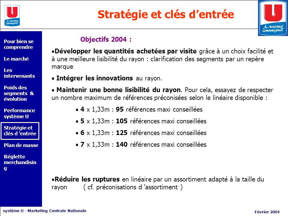 système U - Marketing Centrale Nationale Février 2004 Stratégie et clés dentrée Objectifs 2004 : Développer les quantités achetées par visite grâce à