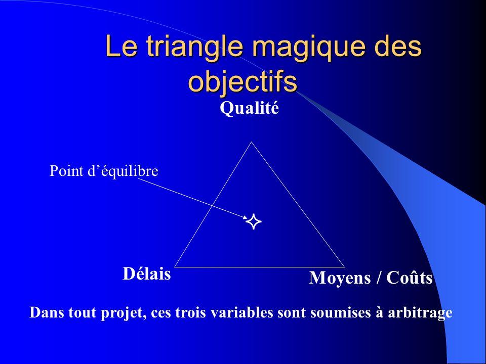 Le triangle magique des objectifs Le triangle magique des objectifs Qualité Délais Moyens / Coûts Point déquilibre Dans tout projet, ces trois variabl
