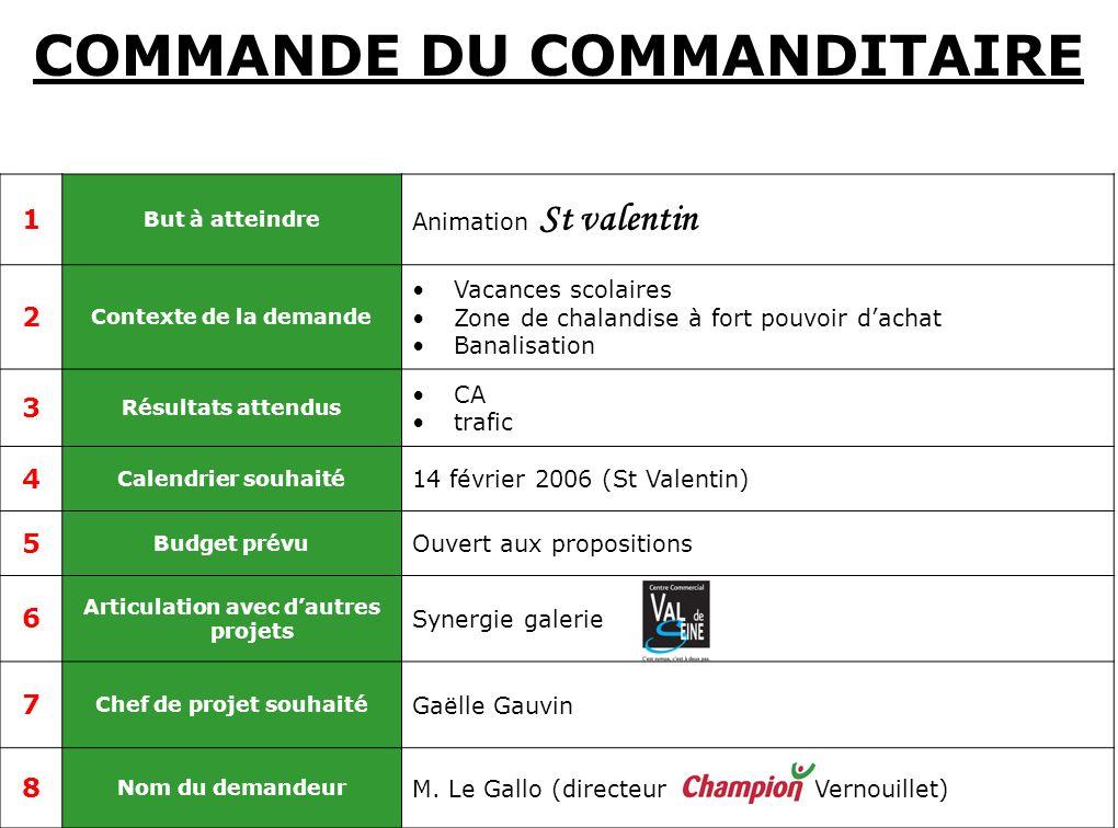 COMMANDE DU COMMANDITAIRE 1 But à atteindre Animation St valentin 2 Contexte de la demande Vacances scolaires Zone de chalandise à fort pouvoir dachat
