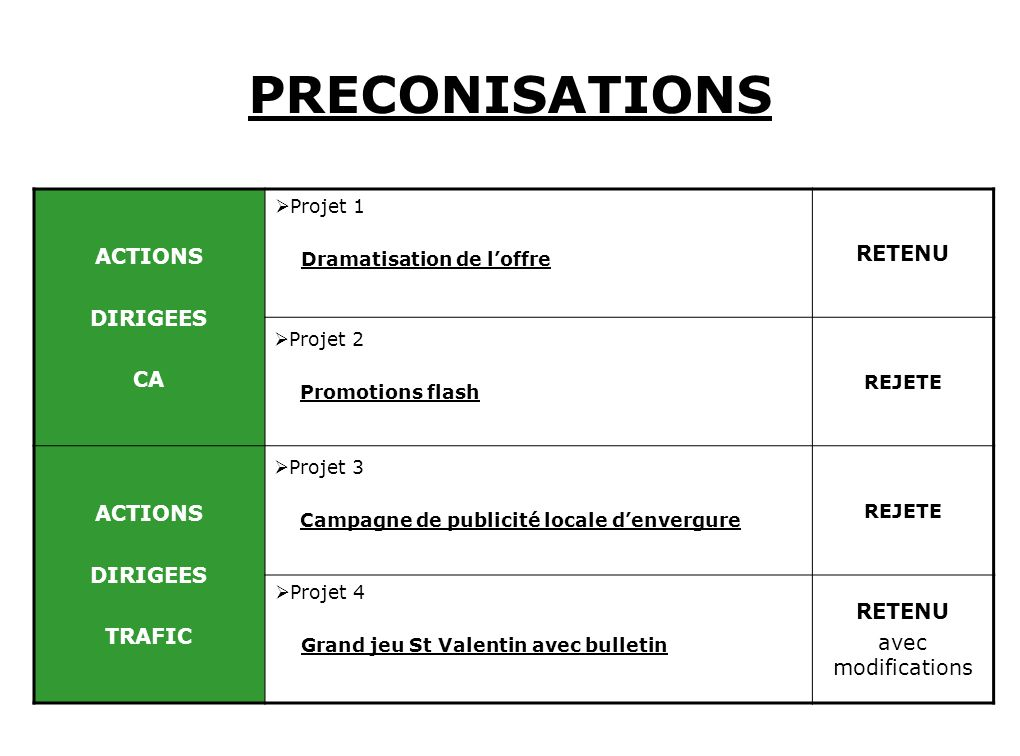 PRECONISATIONS ACTIONS DIRIGEES CA Projet 1 Dramatisation de loffre RETENU Projet 2 Promotions flash REJETE ACTIONS DIRIGEES TRAFIC Projet 3 Campagne