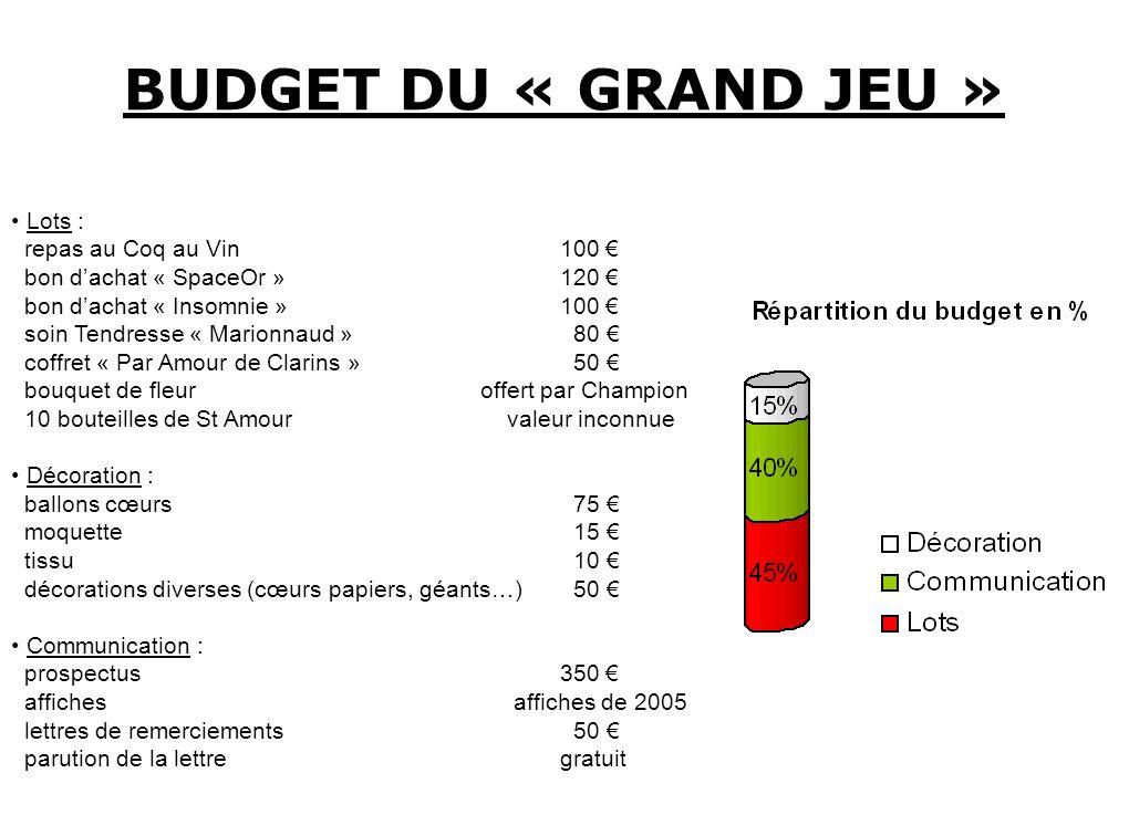 BUDGET DU « GRAND JEU » Lots : repas au Coq au Vin 100 bon dachat « SpaceOr » 120 bon dachat « Insomnie » 100 soin Tendresse « Marionnaud »80 coffret