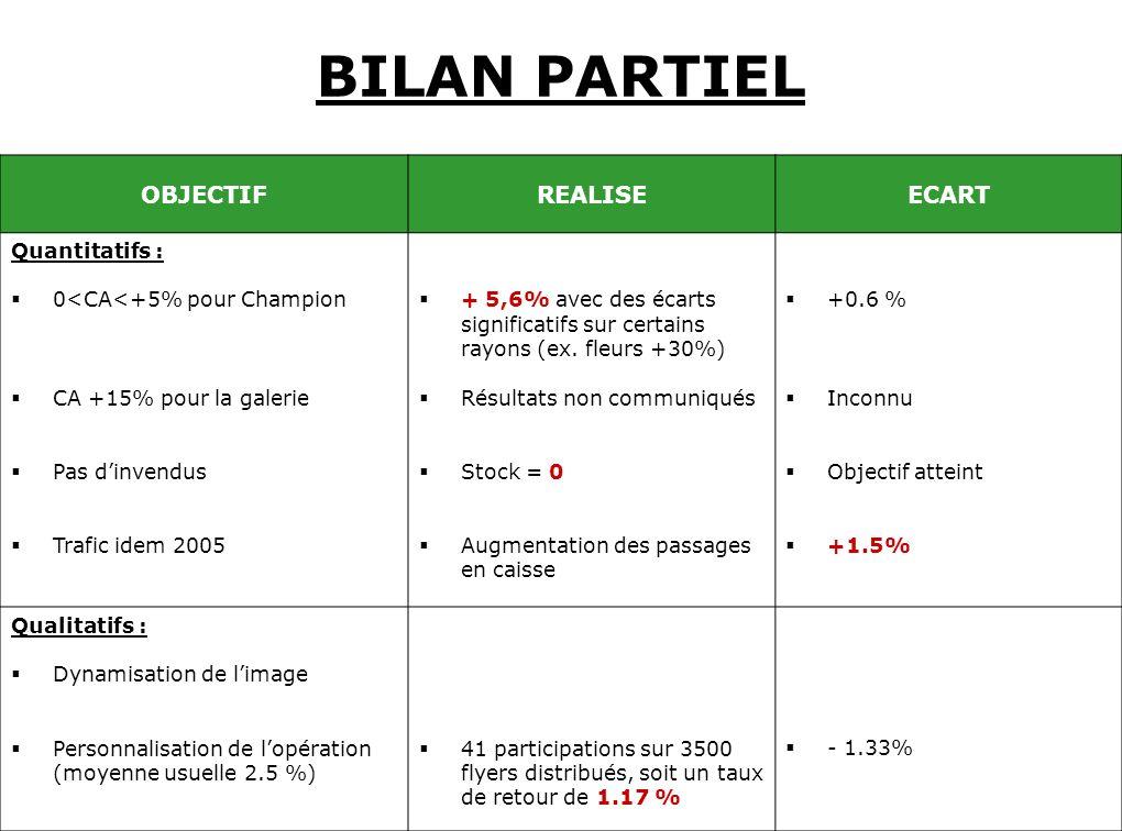 BILAN PARTIEL OBJECTIFREALISEECART Quantitatifs : 0<CA<+5% pour Champion CA +15% pour la galerie Pas dinvendus Trafic idem 2005 + 5,6% avec des écarts