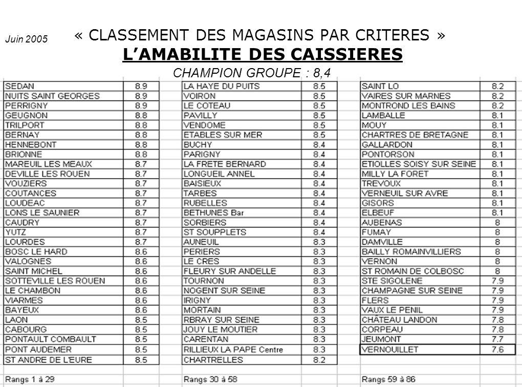 « CLASSEMENT DES MAGASINS PAR CRITERES » LAMABILITE DES CAISSIERES CHAMPION GROUPE : 8,4 Juin 2005