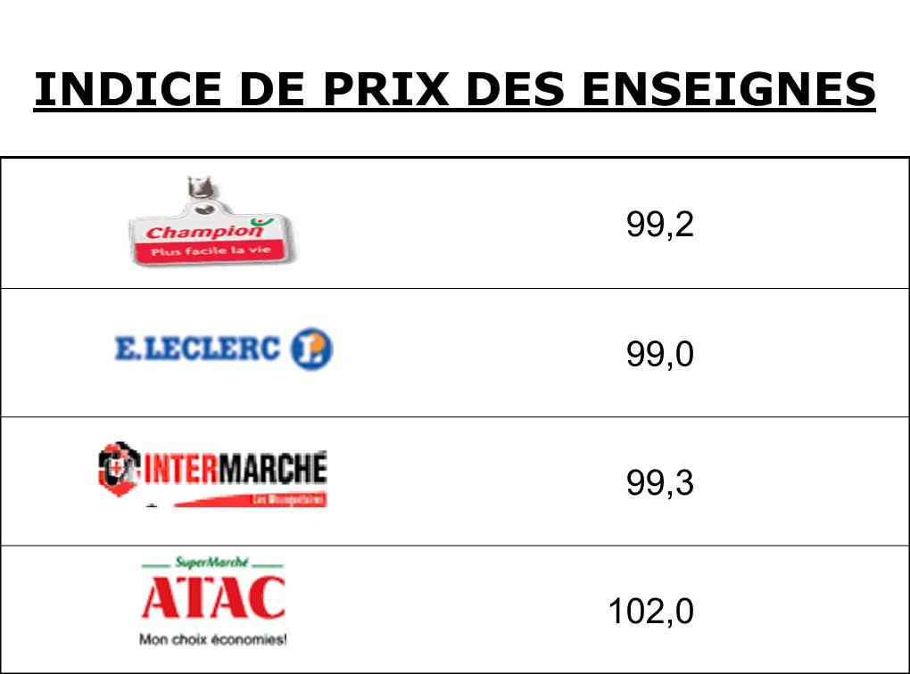 INDICE DE PRIX DES ENSEIGNES 99,2 99,0 99,3 102,0