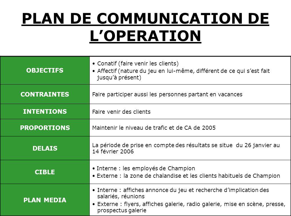 PLAN DE COMMUNICATION DE LOPERATION OBJECTIFS Conatif (faire venir les clients) Affectif (nature du jeu en lui-même, différent de ce qui sest fait jus