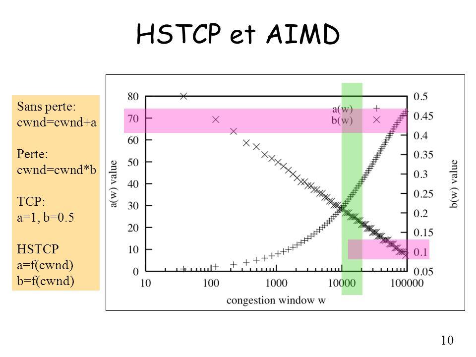 10 HSTCP et AIMD Sans perte: cwnd=cwnd+a Perte: cwnd=cwnd*b TCP: a=1, b=0.5 HSTCP a=f(cwnd) b=f(cwnd)