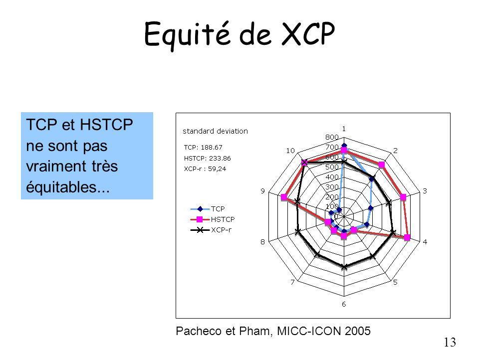 13 Equité de XCP TCP et HSTCP ne sont pas vraiment très équitables... Pacheco et Pham, MICC-ICON 2005