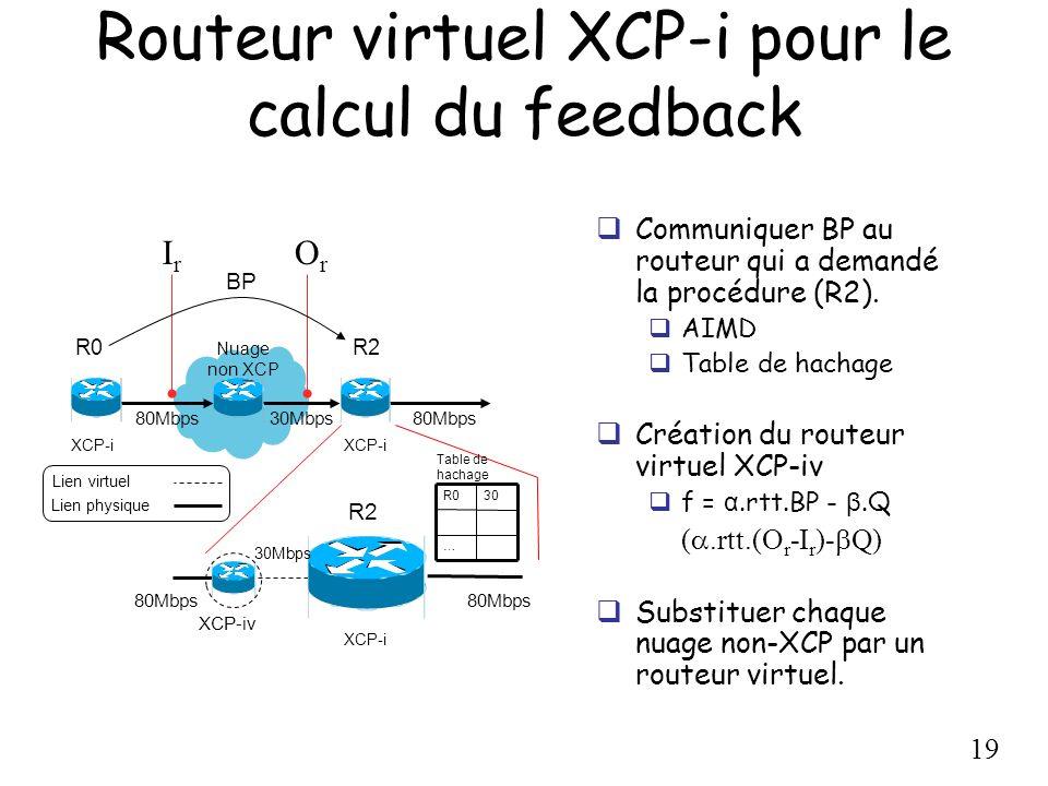 19 Nuage non XCP 80Mbps 30Mbps R0 80Mbps Lien virtuel Lien physique R2 XCP-i … 30R0 30Mbps 80Mbps R2 Table de hachage XCP-iv XCP-i Routeur virtuel XCP