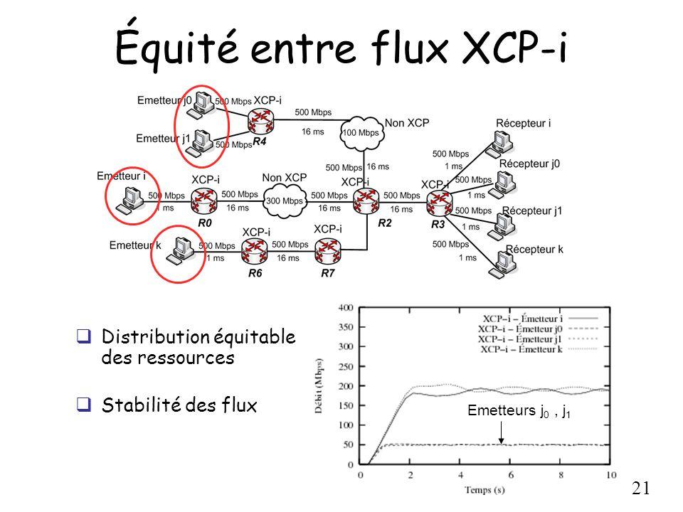 21 Équité entre flux XCP-i Emetteurs j 0, j 1 Distribution équitable des ressources Stabilité des flux
