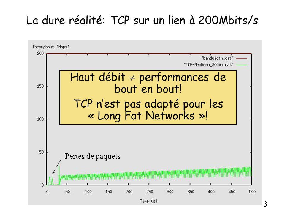 3 La dure réalité: TCP sur un lien à 200Mbits/s Haut débit performances de bout en bout! TCP nest pas adapté pour les « Long Fat Networks »! Pertes de