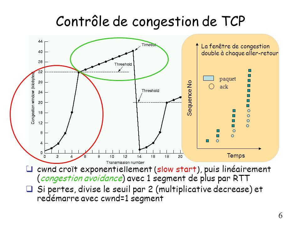 6 Contrôle de congestion de TCP cwnd cro î t exponentiellement (slow start), puis linéairement (congestion avoidance) avec 1 segment de plus par RTT S