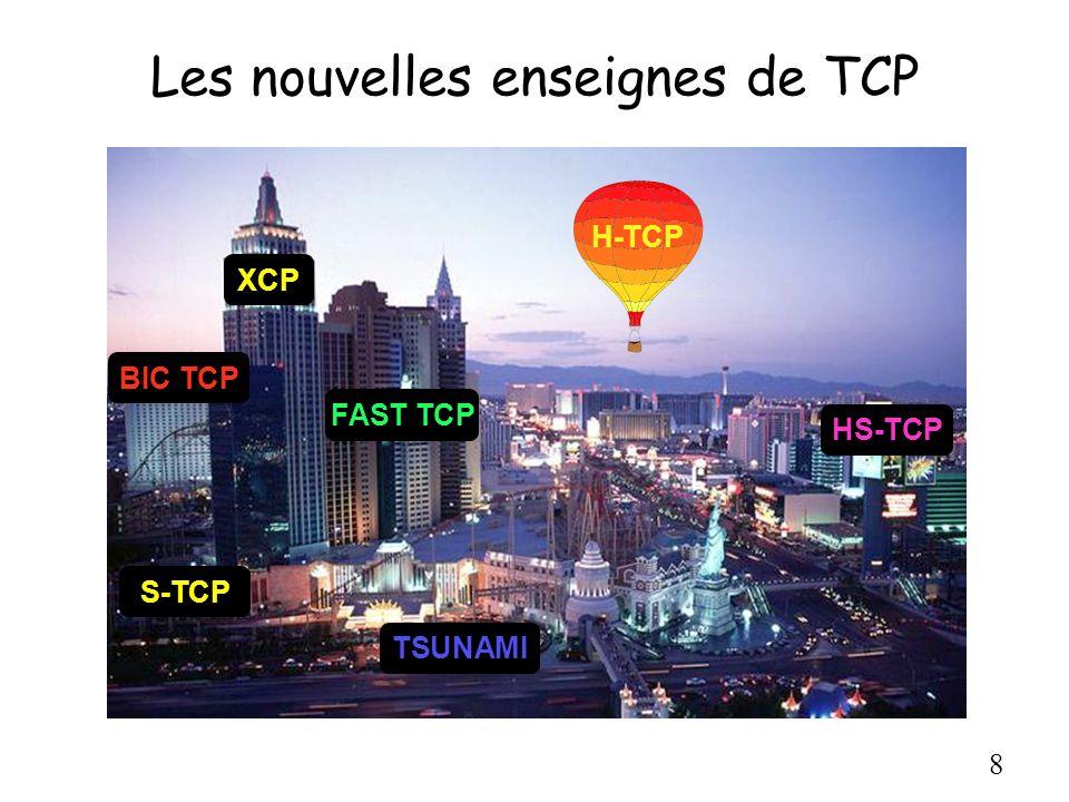 9 High Speed TCP [Floyd] Un représentant des approches de bout-en-bout Réseaux haut débit = faible taux de pertes Modifie la fonction de réponse pour augmenter le taux dutilisation Packet Drop Rate P Congestion Window W RTTs Between Losses ------------------ ------------------- ------------------- 10^-2 12 8 10^-3 38 25 10^-4 120 80 10^-5 379 252 10^-6 1200 800 10^-7 3795 2530 10^-8 12000 8000 10^-9 37948 25298 10^-10 120000 80000 Table 2: TCP Response Function for Standard TCP.