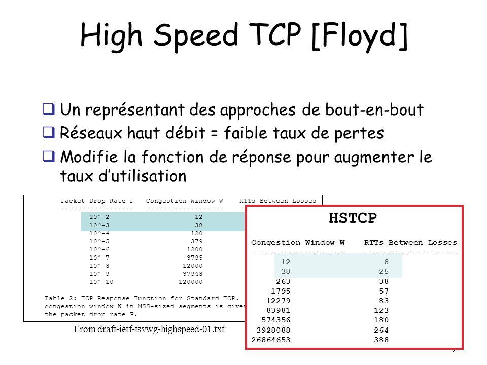 20 Performance de XCP-i dans un réseau hétérogène Simulation ns-2 Même niveau de performance que dans un r é seau 100% XCP