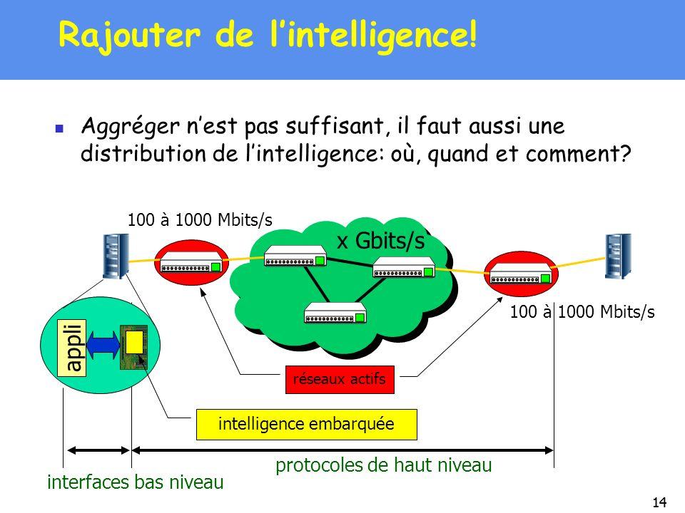 14 réseaux actifs protocoles de haut niveau appli interfaces bas niveau x Gbits/s 100 à 1000 Mbits/s intelligence embarquée 100 à 1000 Mbits/s Rajoute