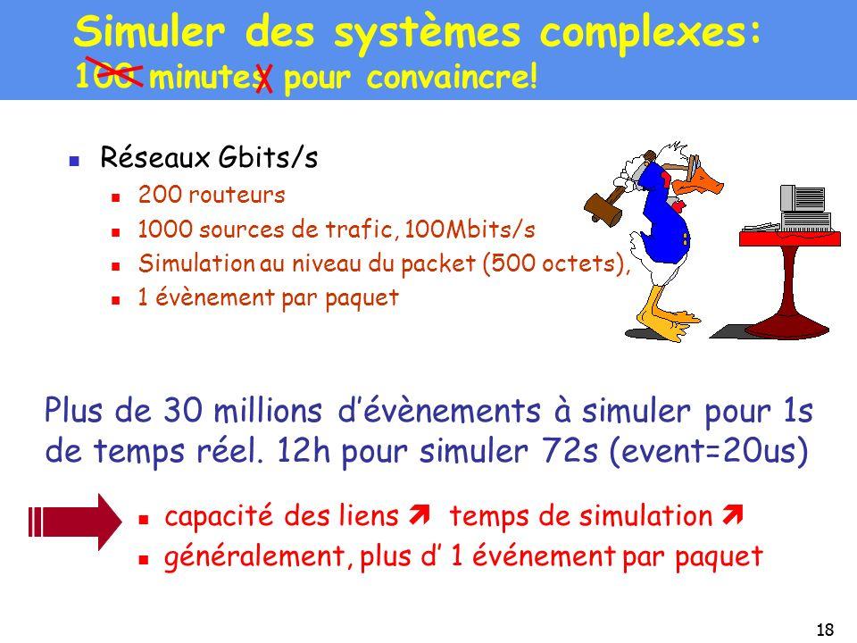 18 Simuler des systèmes complexes: 100 minutes pour convaincre! Réseaux Gbits/s 200 routeurs 1000 sources de trafic, 100Mbits/s Simulation au niveau d